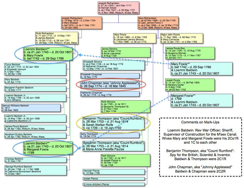 the color of water family tree